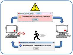 Aplicación informática aplicada a Centros de Salud: el Botón de la Seguridad, una ayuda para el personal de la Administración de Navarra ante situaciones de amenaza o peligro.